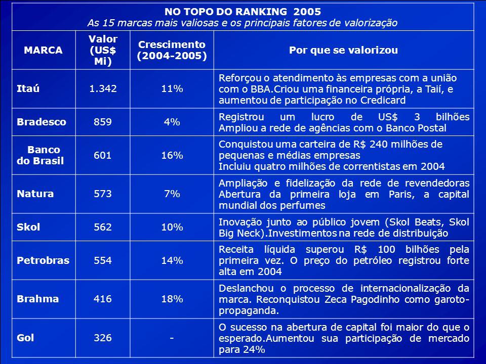 NO TOPO DO RANKING 2005 As 15 marcas mais valiosas e os principais fatores de valorização