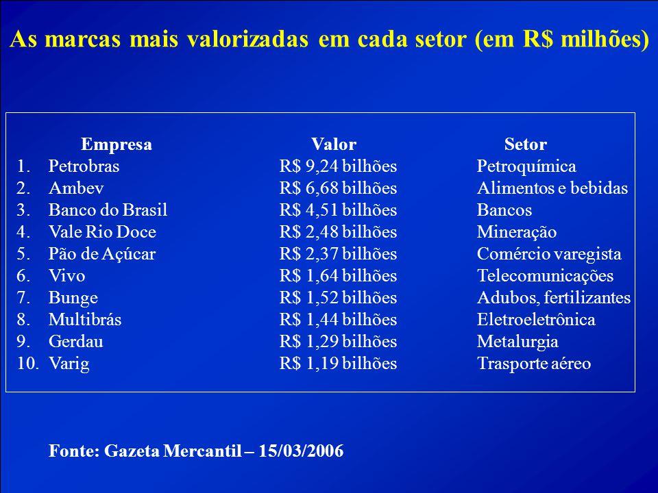 As marcas mais valorizadas em cada setor (em R$ milhões)