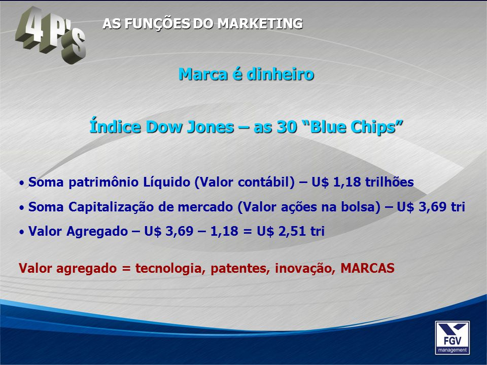 Índice Dow Jones – as 30 Blue Chips