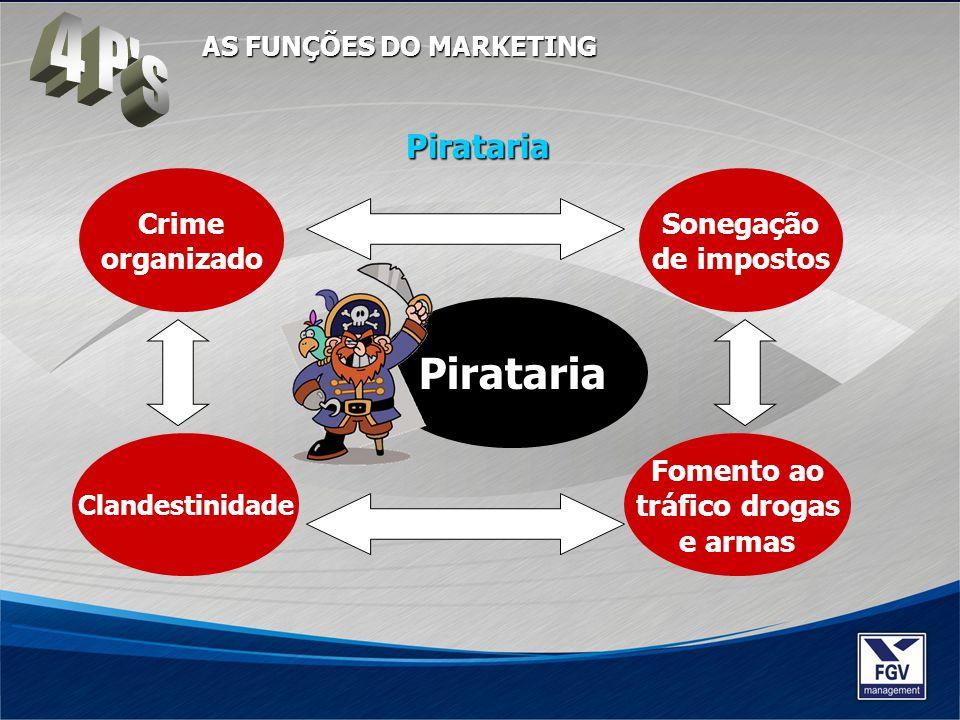 4 P s Pirataria Pirataria Crime organizado Sonegação de impostos