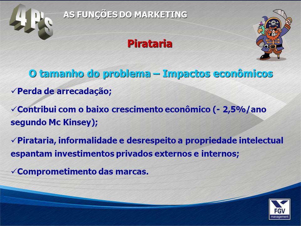 4 P s Pirataria O tamanho do problema – Impactos econômicos
