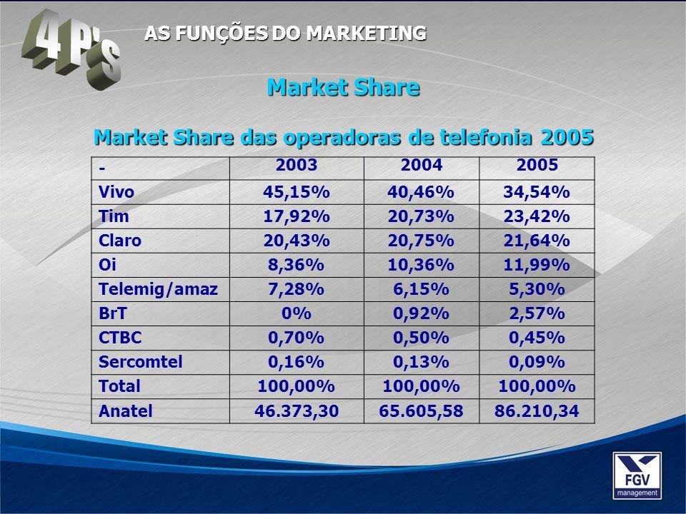 4 P s Market Share Market Share das operadoras de telefonia 2005