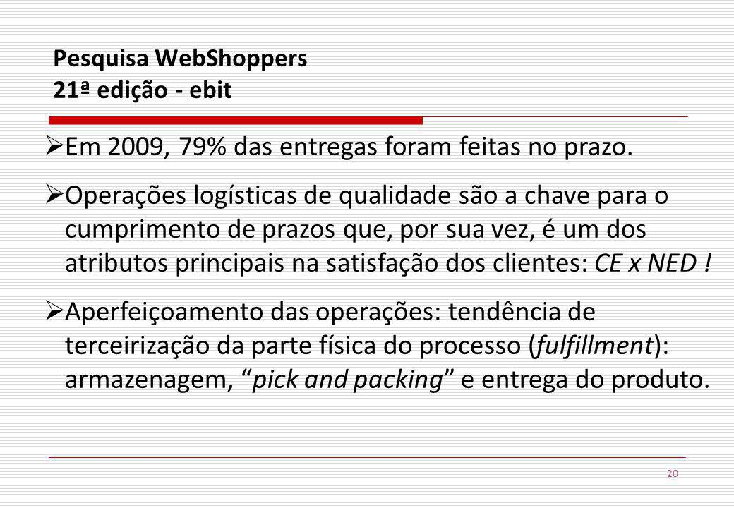 Pesquisa WebShoppers 21ª edição - ebit