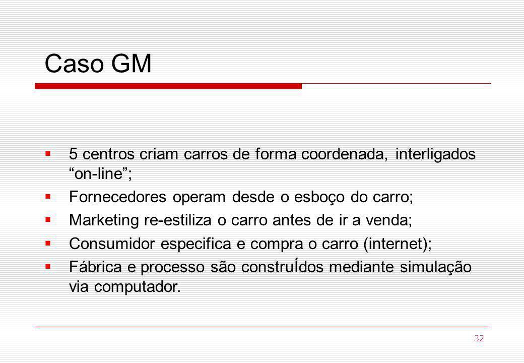 Caso GM 5 centros criam carros de forma coordenada, interligados on-line ; Fornecedores operam desde o esboço do carro;