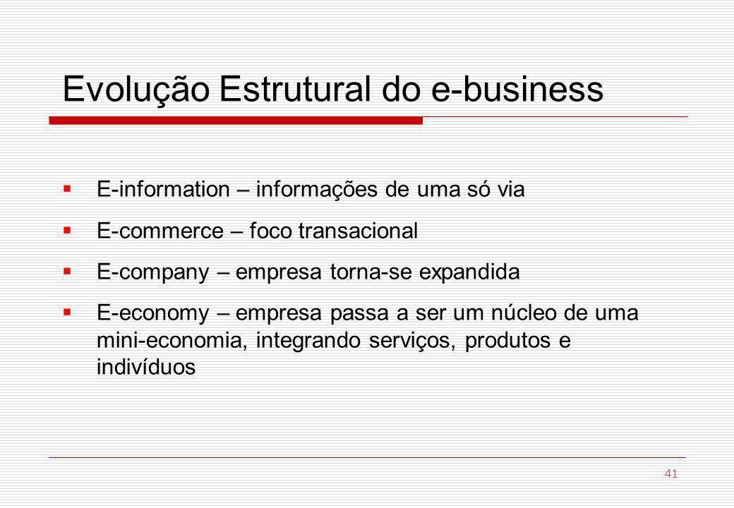 Evolução Estrutural do e-business