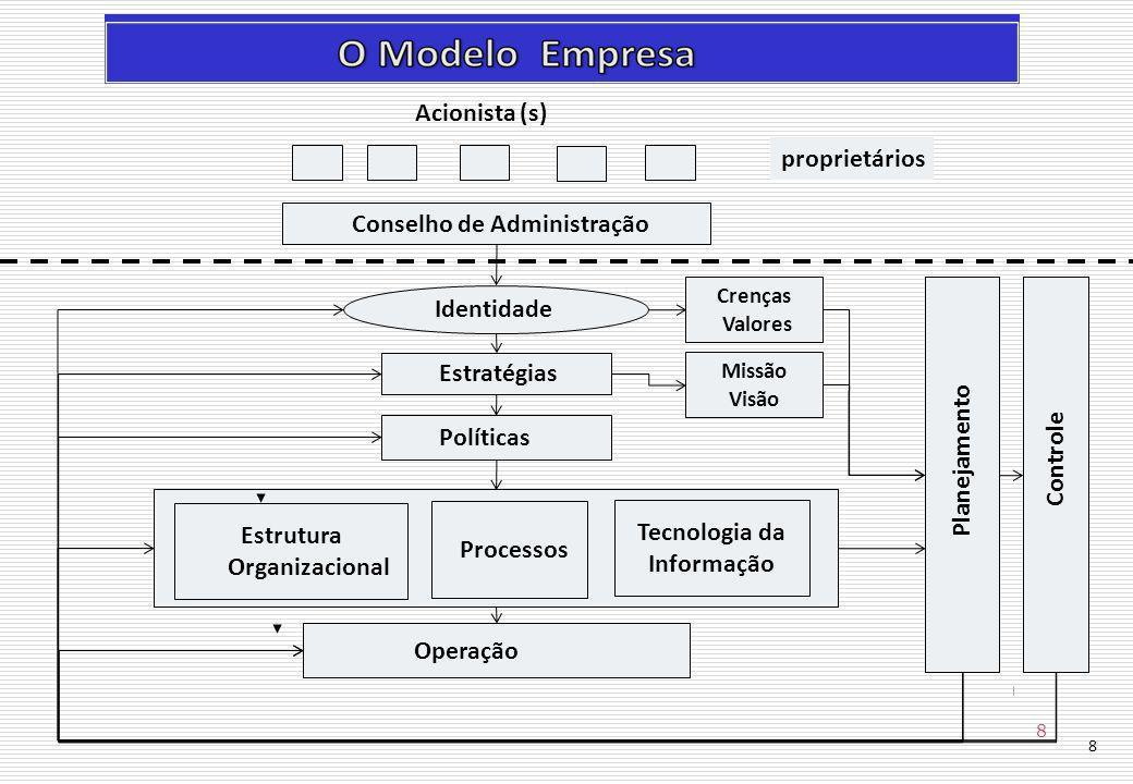 Estrutura Organizacional Processos Tecnologia da Informação