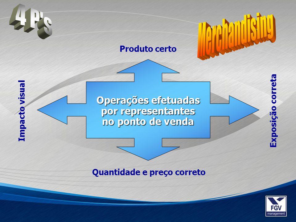 Operações efetuadas por representantes no ponto de venda