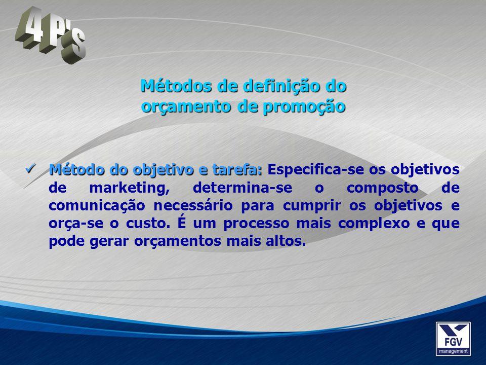 Métodos de definição do orçamento de promoção