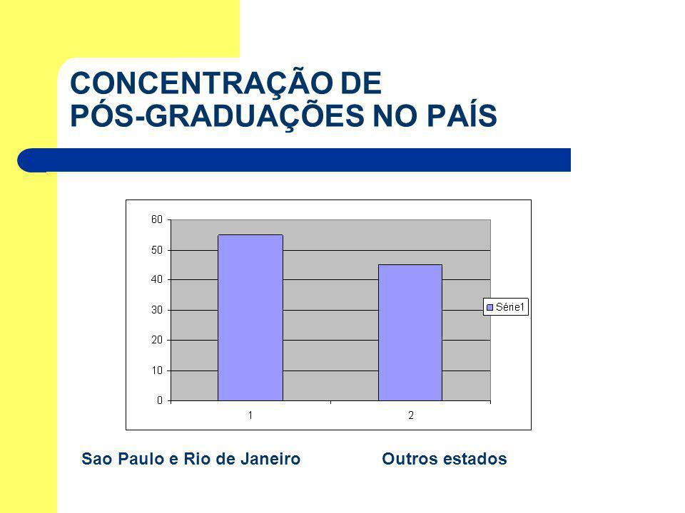 CONCENTRAÇÃO DE PÓS-GRADUAÇÕES NO PAÍS