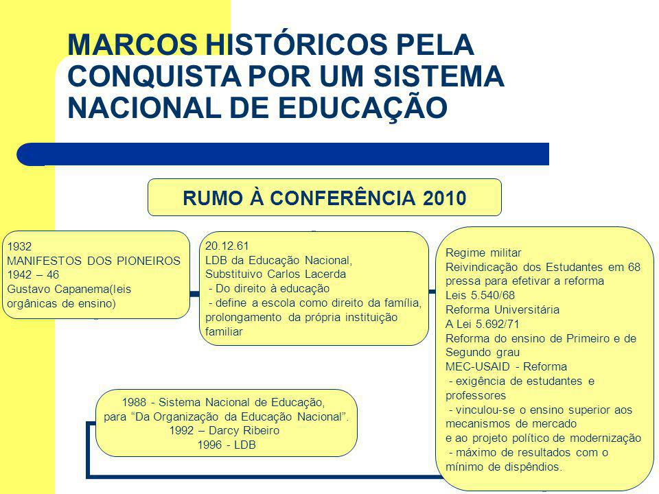 MARCOS HISTÓRICOS PELA CONQUISTA POR UM SISTEMA NACIONAL DE EDUCAÇÃO