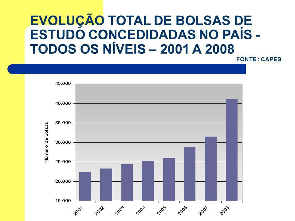 EVOLUÇÃO TOTAL DE BOLSAS DE ESTUDO CONCEDIDADAS NO PAÍS - TODOS OS NÍVEIS – 2001 A 2008 FONTE : CAPES