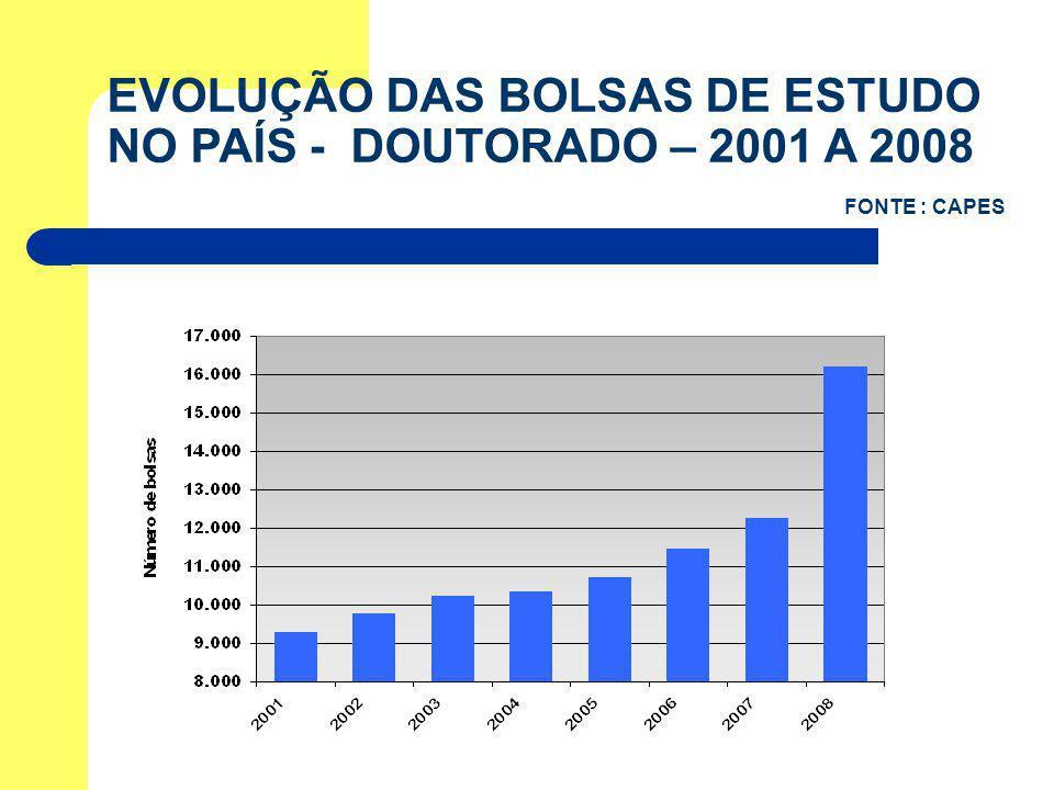 EVOLUÇÃO DAS BOLSAS DE ESTUDO NO PAÍS - DOUTORADO – 2001 A 2008