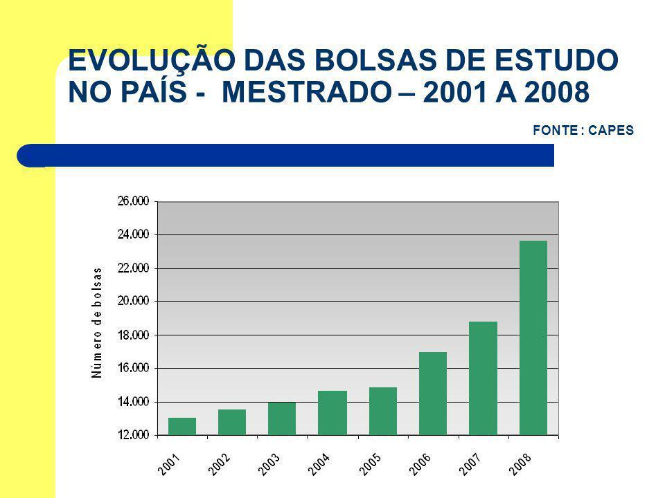 EVOLUÇÃO DAS BOLSAS DE ESTUDO NO PAÍS - MESTRADO – 2001 A 2008
