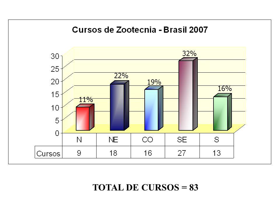 32% 22% 19% 16% 11% TOTAL DE CURSOS = 83
