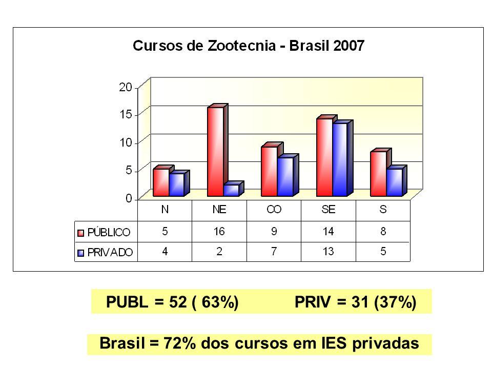 Brasil = 72% dos cursos em IES privadas