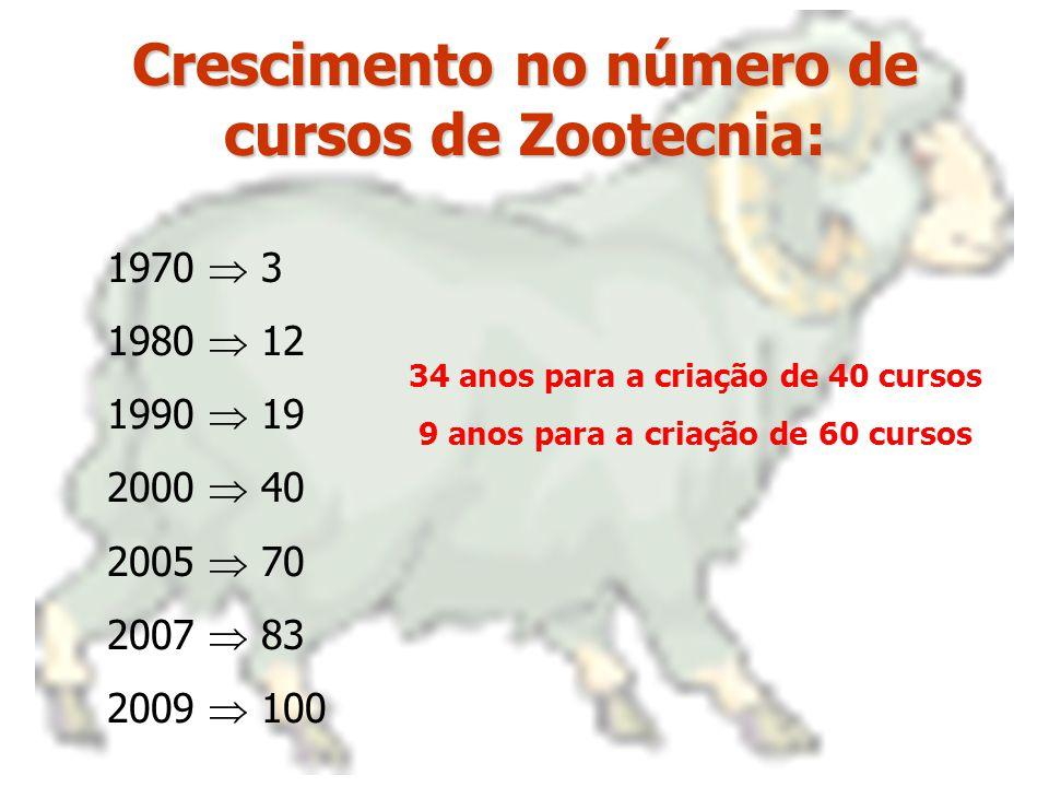 Crescimento no número de cursos de Zootecnia:
