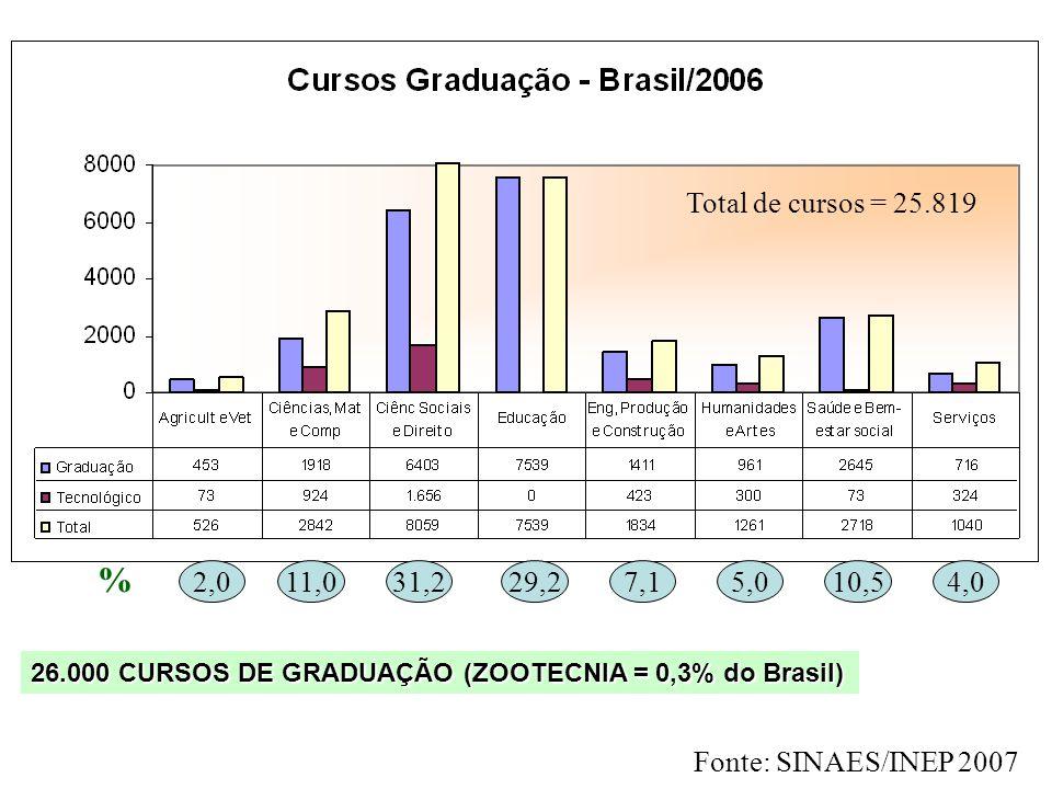 Total de cursos = 25.819 % 2,0. 11,0. 31,2. 29,2. 7,1. 5,0. 10,5. 4,0. 26.000 CURSOS DE GRADUAÇÃO (ZOOTECNIA = 0,3% do Brasil)