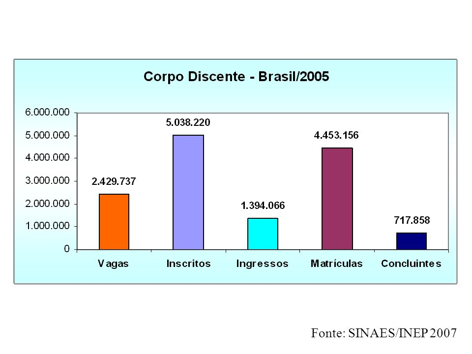 Fonte: SINAES/INEP 2007
