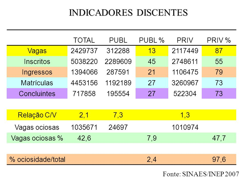 INDICADORES DISCENTES
