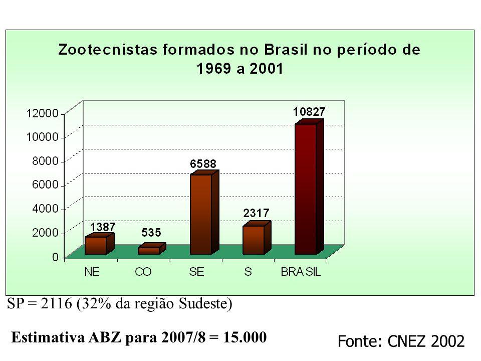 SP = 2116 (32% da região Sudeste)