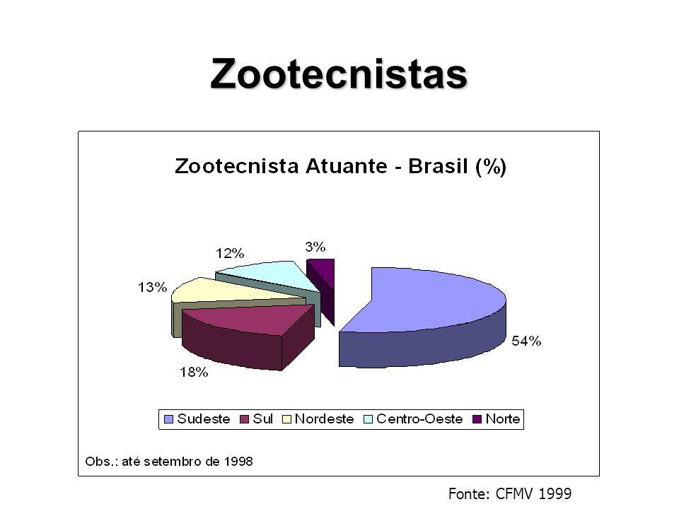 Zootecnistas Fonte: CFMV 1999