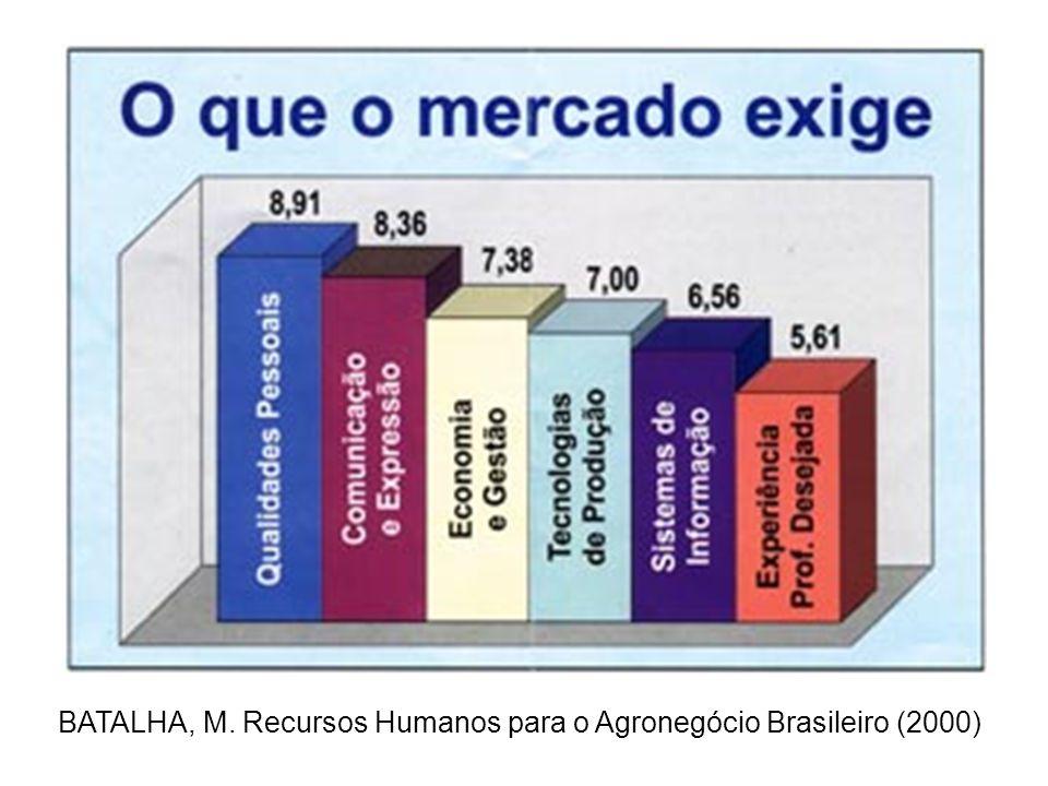 BATALHA, M. Recursos Humanos para o Agronegócio Brasileiro (2000)
