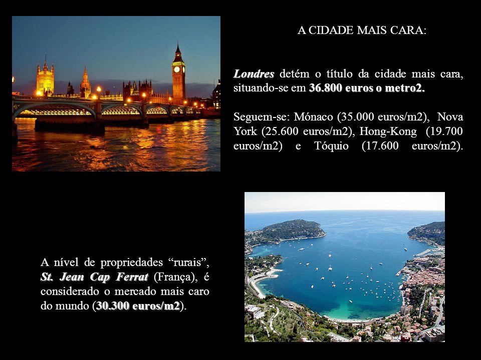 A CIDADE MAIS CARA: Londres detém o título da cidade mais cara, situando-se em 36.800 euros o metro2.