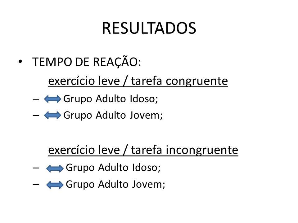 RESULTADOS TEMPO DE REAÇÃO: exercício leve / tarefa congruente