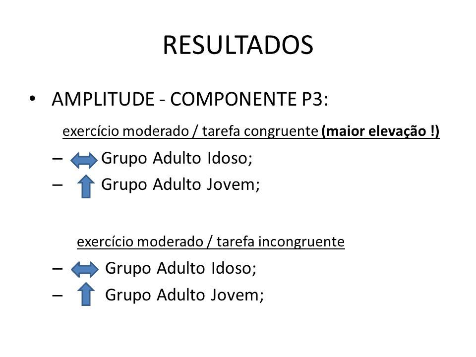 RESULTADOS AMPLITUDE - COMPONENTE P3: