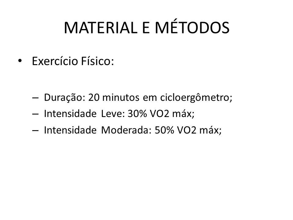 MATERIAL E MÉTODOS Exercício Físico: