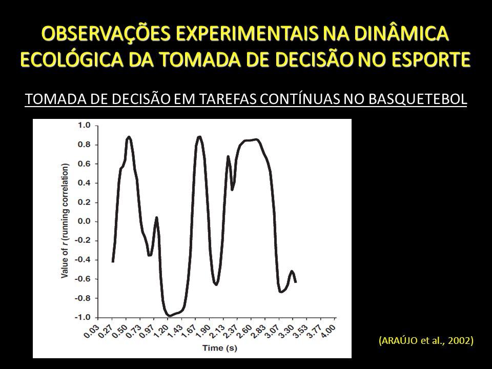 TOMADA DE DECISÃO EM TAREFAS CONTÍNUAS NO BASQUETEBOL
