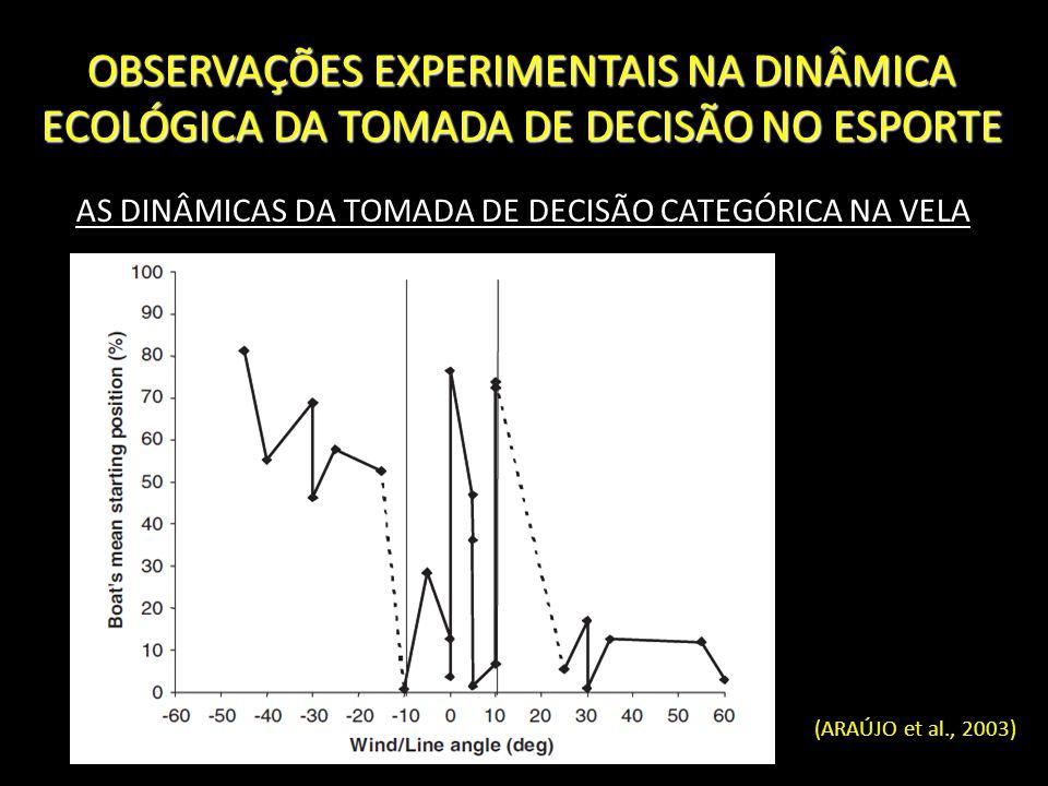 AS DINÂMICAS DA TOMADA DE DECISÃO CATEGÓRICA NA VELA