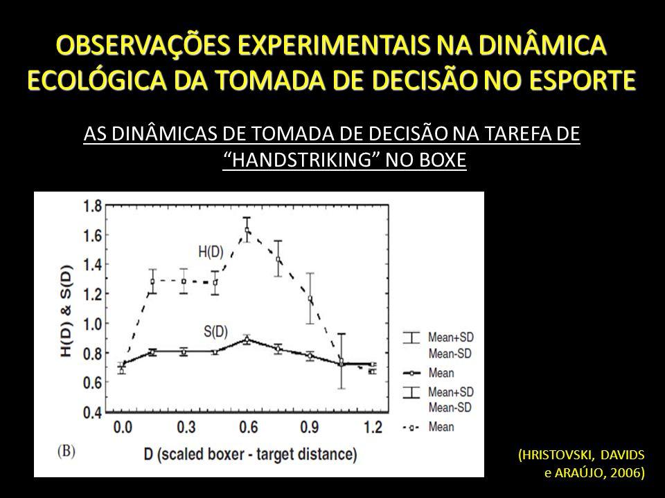 AS DINÂMICAS DE TOMADA DE DECISÃO NA TAREFA DE HANDSTRIKING NO BOXE