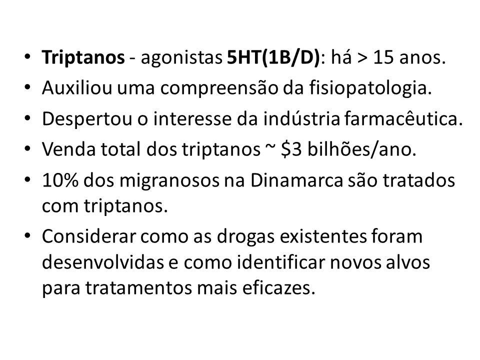 Triptanos - agonistas 5HT(1B/D): há > 15 anos.