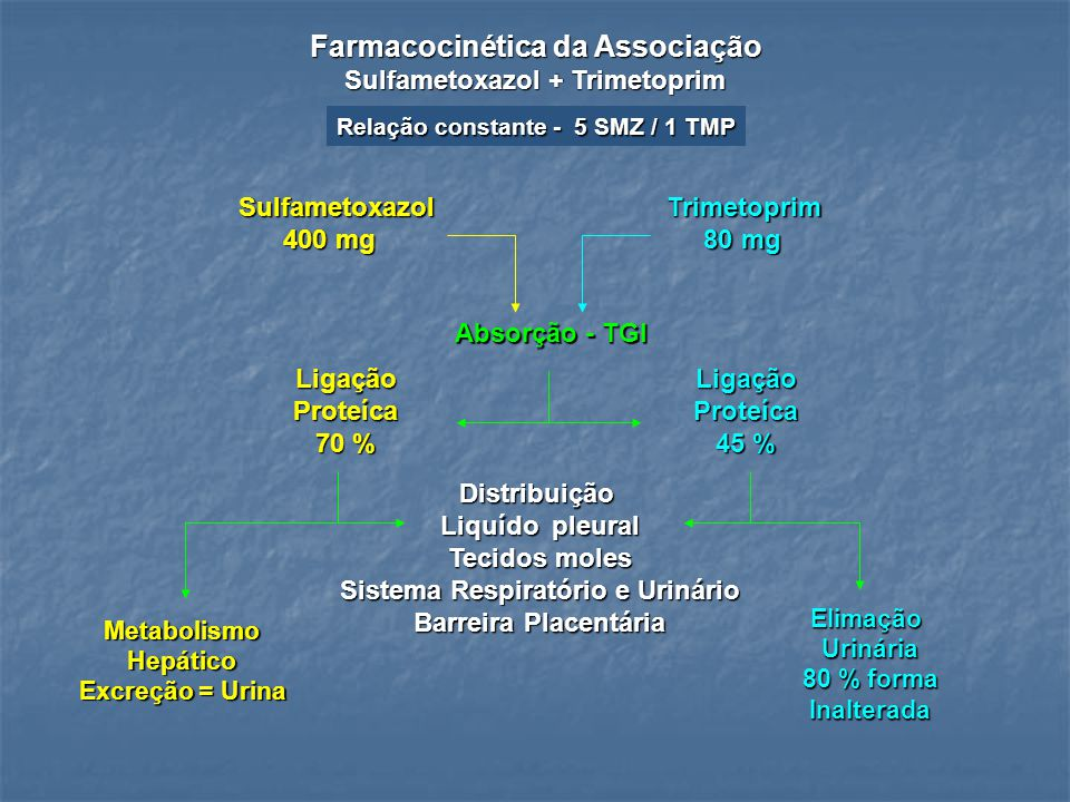Farmacocinética da Associação Sulfametoxazol + Trimetoprim