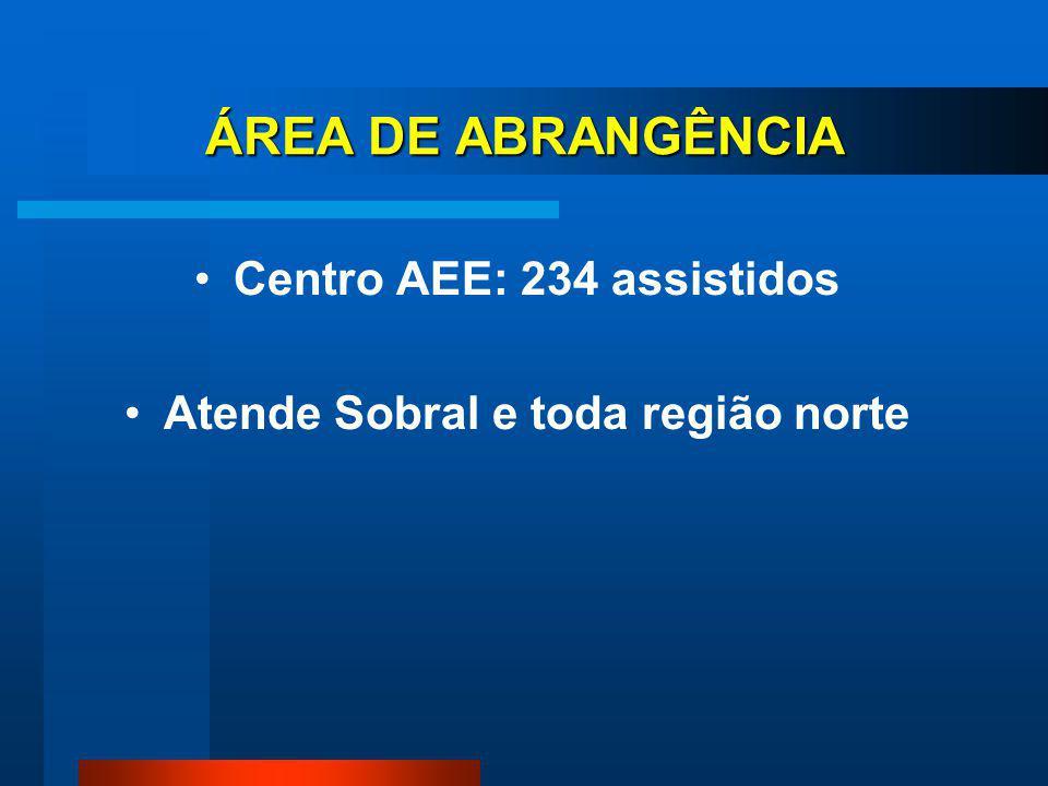 Centro AEE: 234 assistidos Atende Sobral e toda região norte