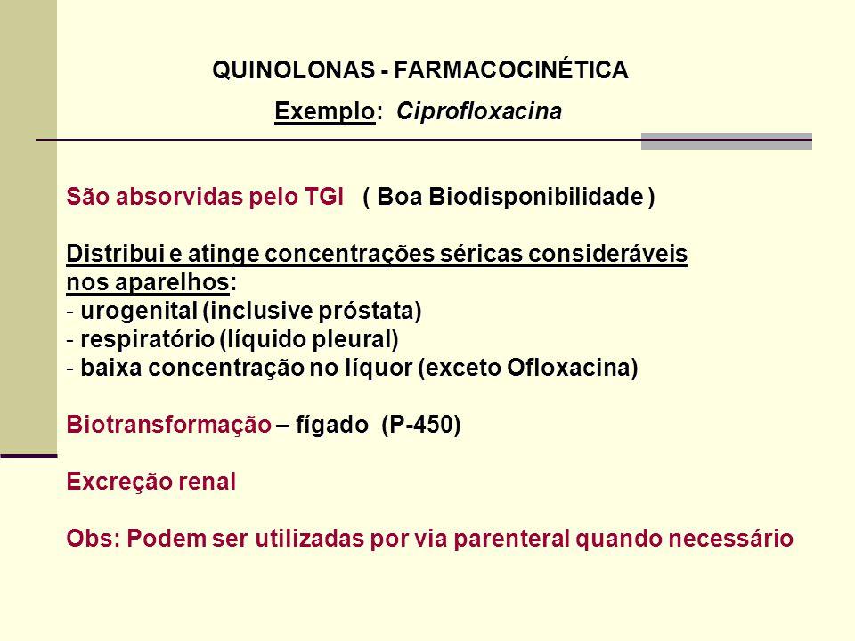 QUINOLONAS - FARMACOCINÉTICA Exemplo: Ciprofloxacina