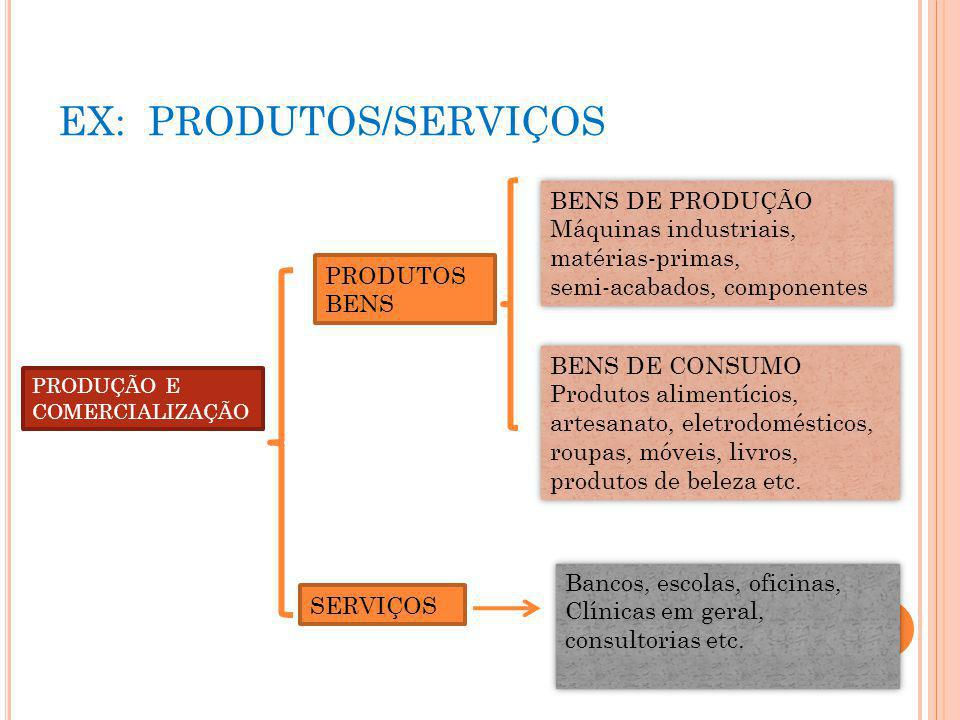 EX: PRODUTOS/SERVIÇOS