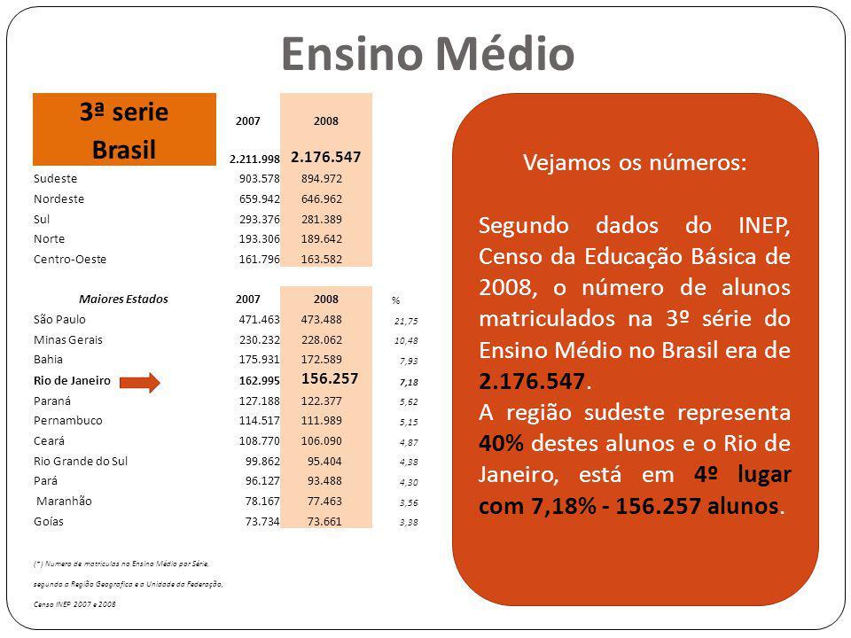 Ensino Médio 3ª serie Brasil Vejamos os números: