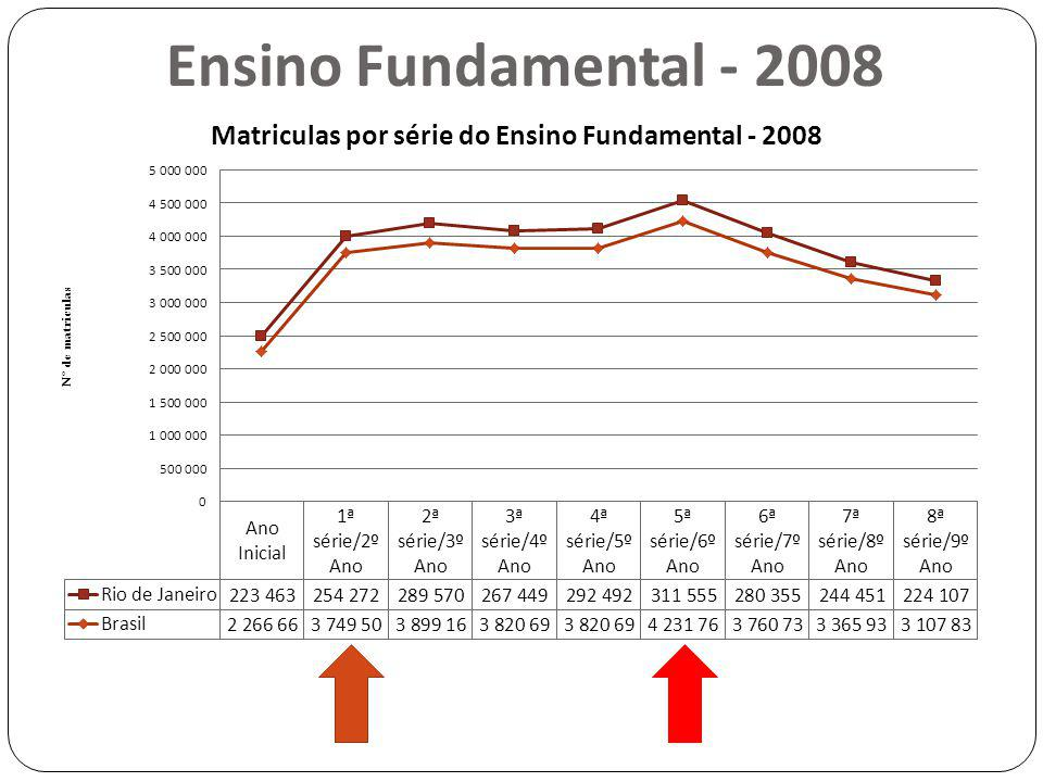 Ensino Fundamental - 2008