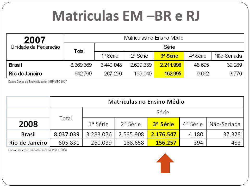 Matriculas EM –BR e RJ 2007. Dados Censo do Ensino Superior INEP/MEC 2007.