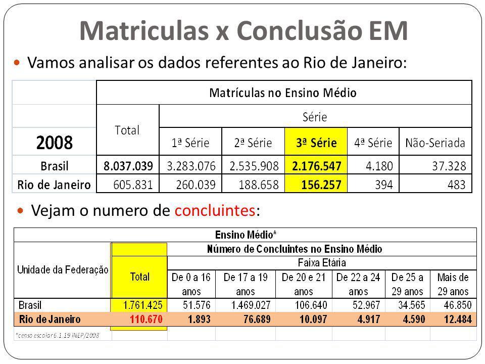 Matriculas x Conclusão EM