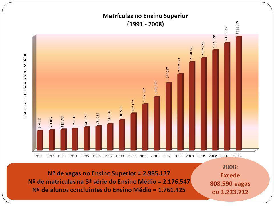 Nº de matriculas na 3ª série do Ensino Médio = 2.176.547