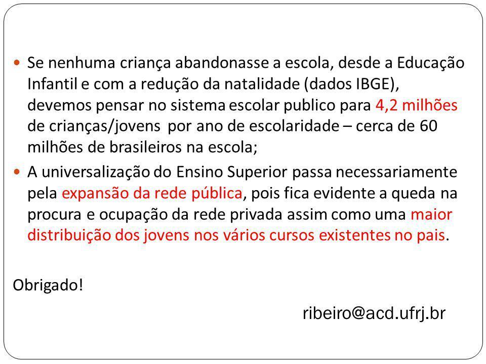 Se nenhuma criança abandonasse a escola, desde a Educação Infantil e com a redução da natalidade (dados IBGE), devemos pensar no sistema escolar publico para 4,2 milhões de crianças/jovens por ano de escolaridade – cerca de 60 milhões de brasileiros na escola;