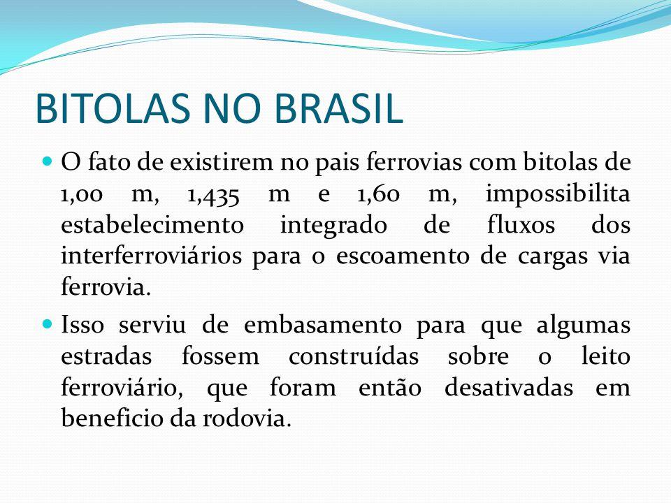 BITOLAS NO BRASIL