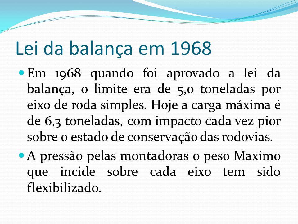 Lei da balança em 1968