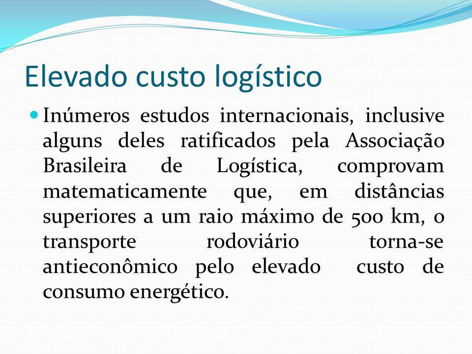 Elevado custo logístico