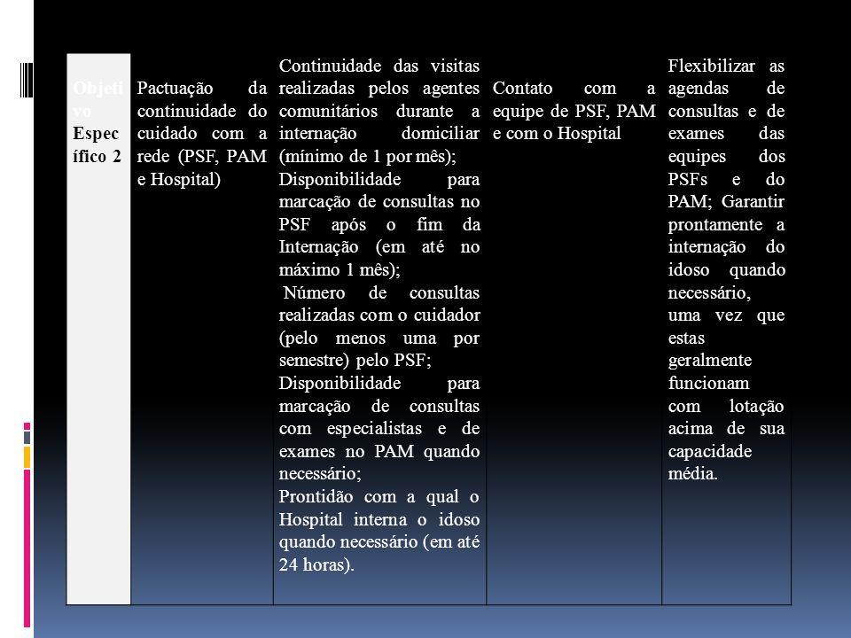 Objetivo Específico 2 Pactuação da continuidade do cuidado com a rede (PSF, PAM e Hospital)