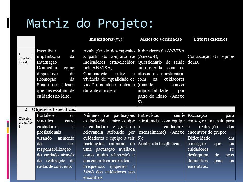 Matriz do Projeto: Indicadores (%) Meios de Verificação