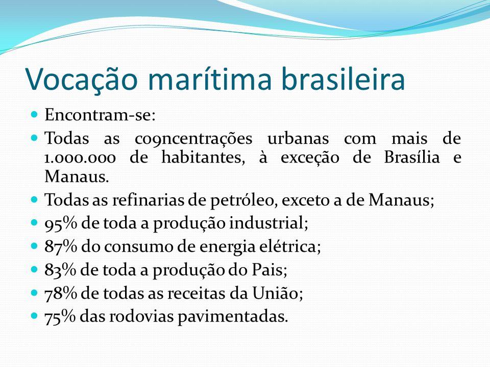 Vocação marítima brasileira